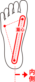 INタイプの重心の図
