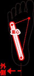 OUTタイプの重心の図