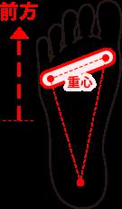 FRONTタイプの重心の図