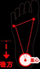 BACKタイプの重心の図