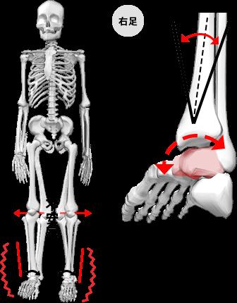 ROLLINGタイプの状態の図