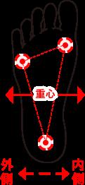 ROLLINGタイプの重心の図